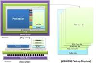 HBM2 DRAM