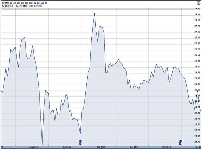EMC_Stock_6_months