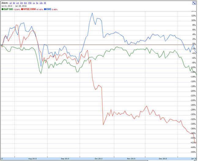EMC_VMware_S_and_P_500_Stock_6_months
