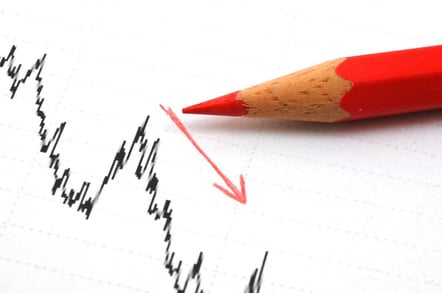 Profits down, image via Shutterstock