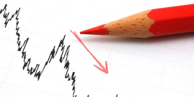Profits down, image via Shutterstock