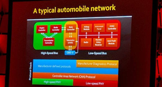 Car network architecture