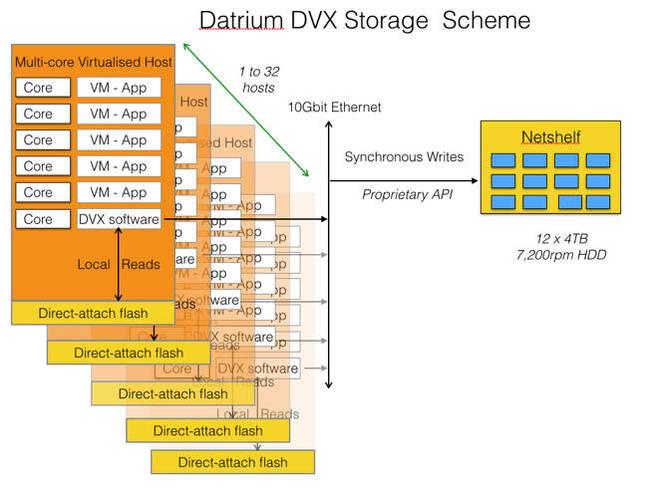 Datrium_Scheme