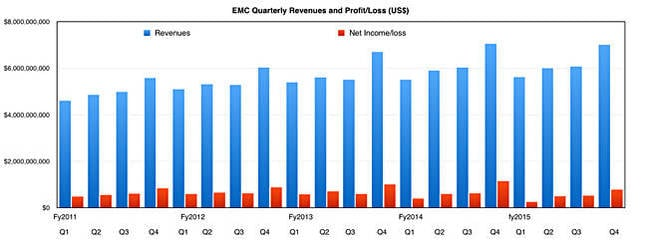 EMC_quarterly_revs_to_Q4cy2015