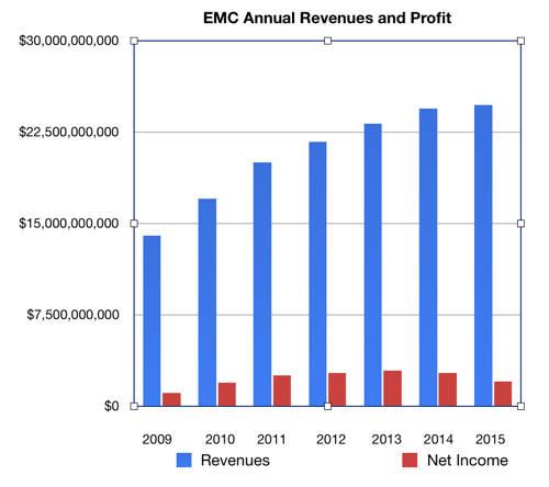 EMC_To_cy2015