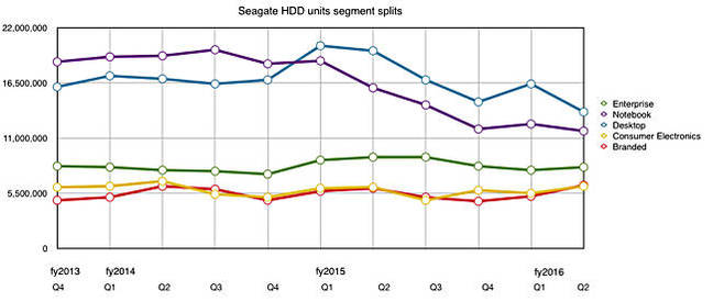 Seagate_HDD_splits_to_Q2fy2016