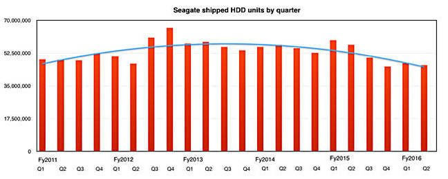 Seagate_HDD_units_to_Q2fy2016