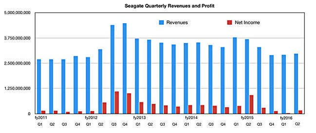 Seagate_Q_revs_to_Q2fy2016