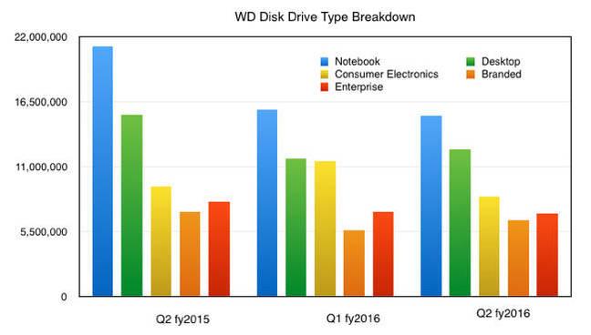 WD_Q2fy2016_HDD_breakdown