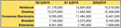 WD_Q2fy2016_HDD numbers