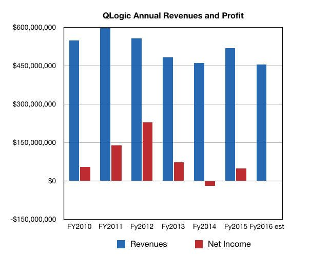 QLogic_Annual_results_To_fy2016