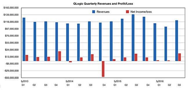QLogic_Results_Q3_fy2016_650