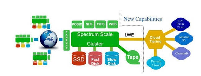 Spectrum_Scale_Cloud_tiering