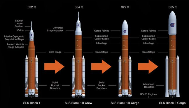 The evolution of the SLS shown in graphic form. Pic: NASA