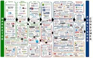 Programmatic ad market