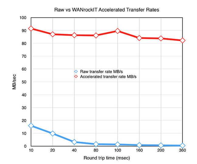 WANrockIT_chart