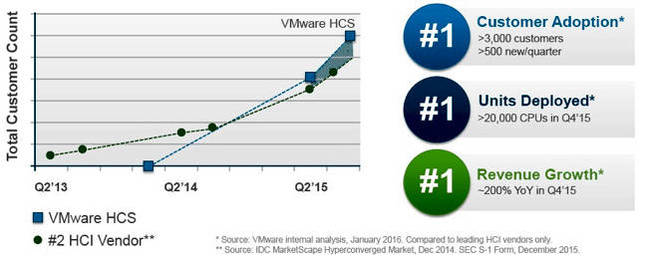 VMware_HCS_adoption