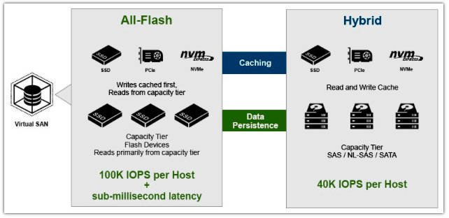 VSAN_Flash_vs_hybrid