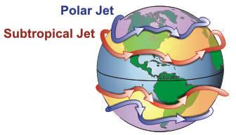 Jet streams.