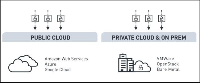 Project Kratos, like other Iron.io products, runs on any public cloud or on premises