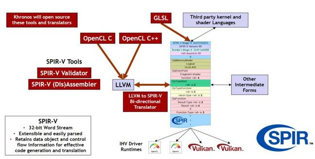 SPIR-V is an intermediate language for Vulkan