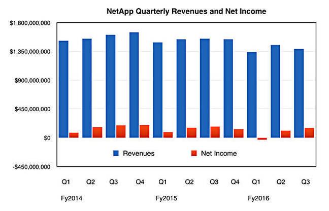 NetApp_Q3_fy2016_revenues_profit