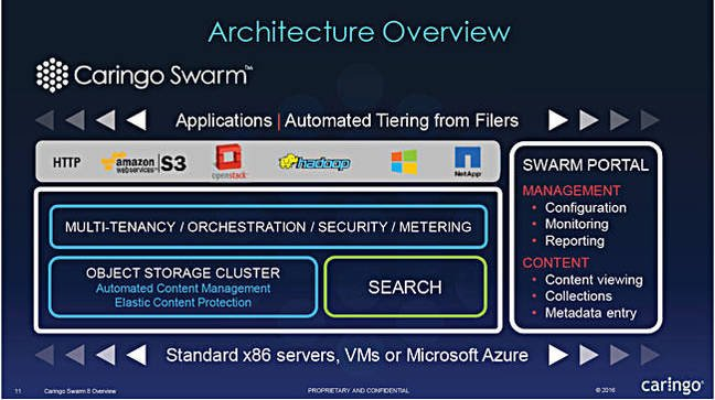Swarm_8_Architecture