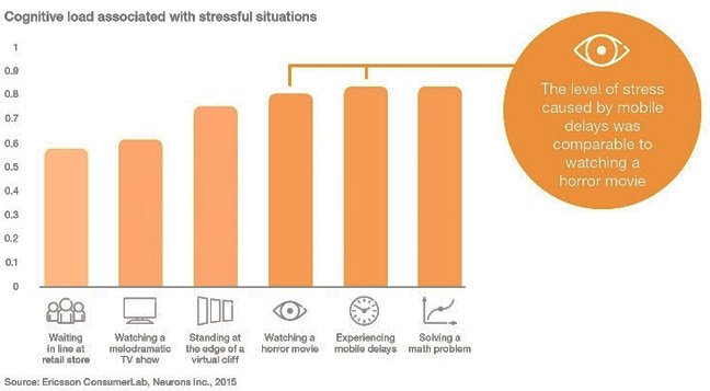 Ericsson graph showing stress level of various activities, including suffering a content delay on your smartphone