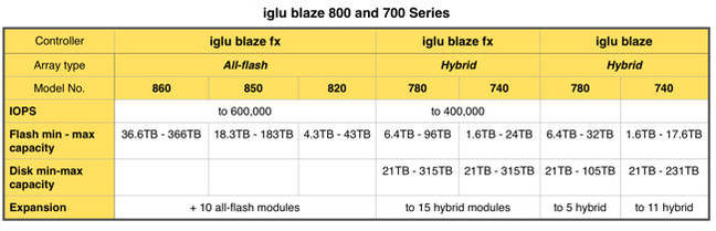 iglu_blaze_controllers