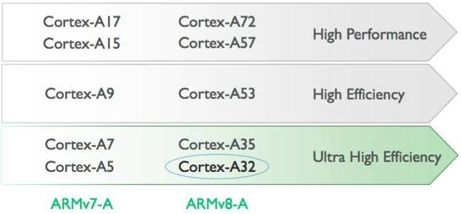Wee little ARM Cortex-A32 core design tugs at engineers' sleeves