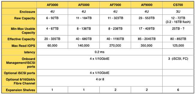 Nimble_AF_Series_table