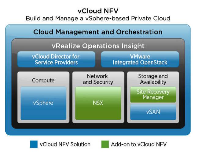 VMware_vCloud_NFV