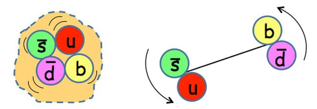 The two possible configurations of the four quarks