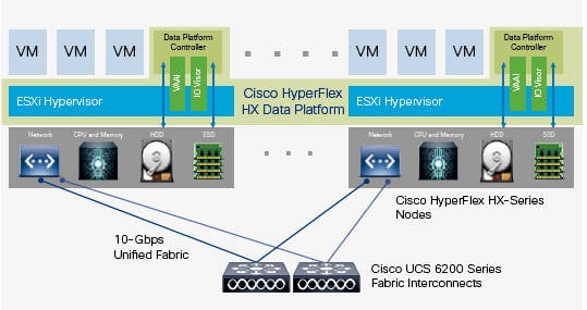 CIsco_distributed_HyperFlex_system