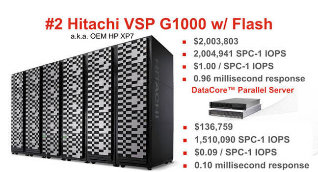 Hitachi_Vs_DataCore