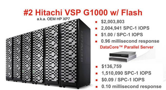 Hitachi_Vs_DataCore