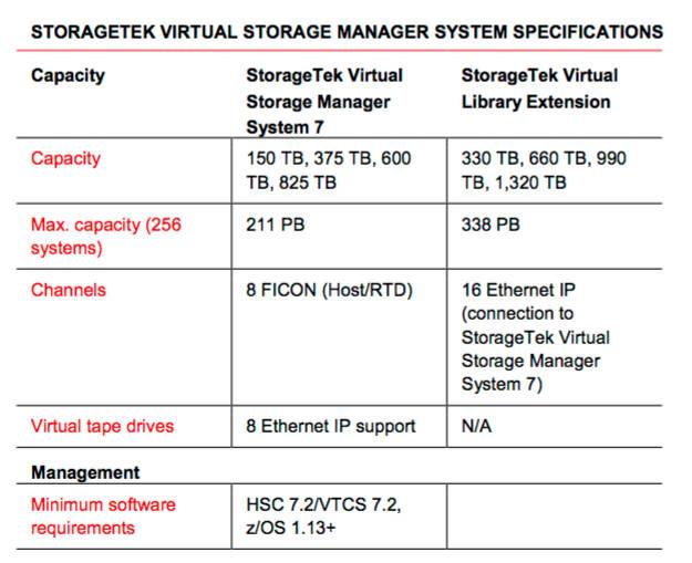 Oracle_VSM7_specs