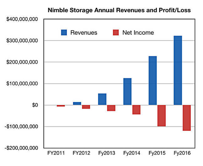 Nimble_annual_Q4fy2016