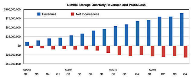 Nimble_quarter_Q4fy2016