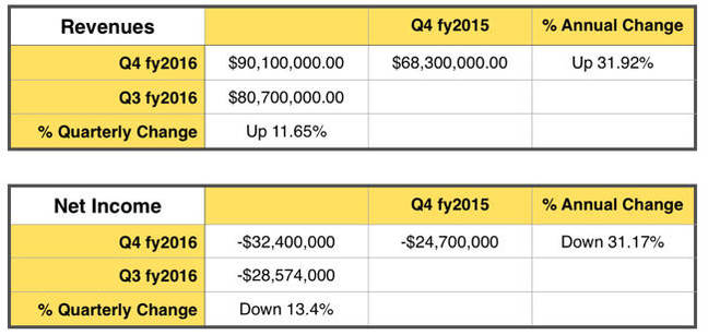 Nimble_revenue_table_Q4fy2016