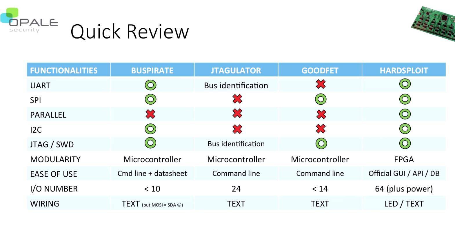 Comparison chart.