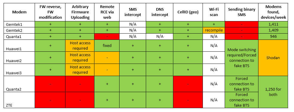 pwnage chart