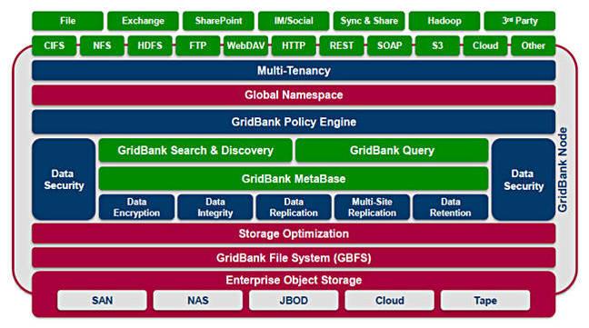 GridBank_diagram