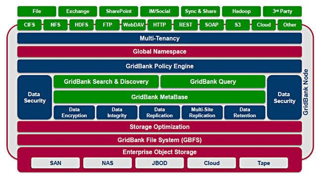 GridBank_diagram