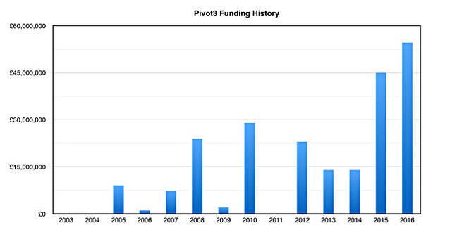 Pivot3_funding