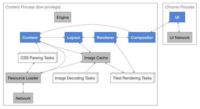 Communication diagram for Mozilla