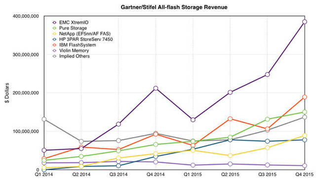 Gartner_Stifel_AFA_Vendor_revenues