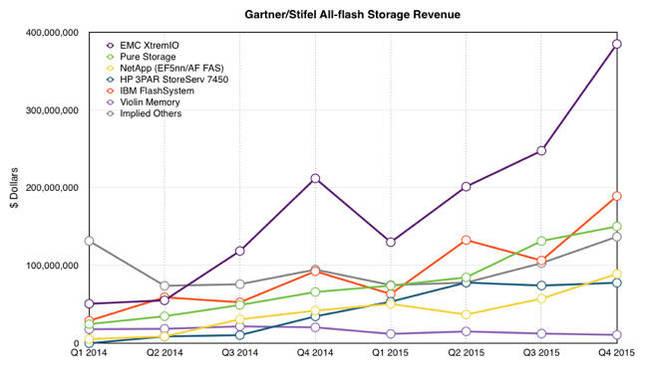 Gartner_Stifel_AFA_Vendor_revenues