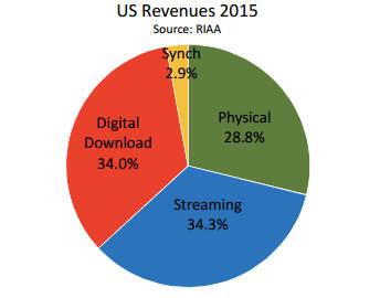 RIAA 2015 music revenues