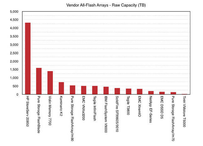 Vendor_AFAs_raw_capacity_table